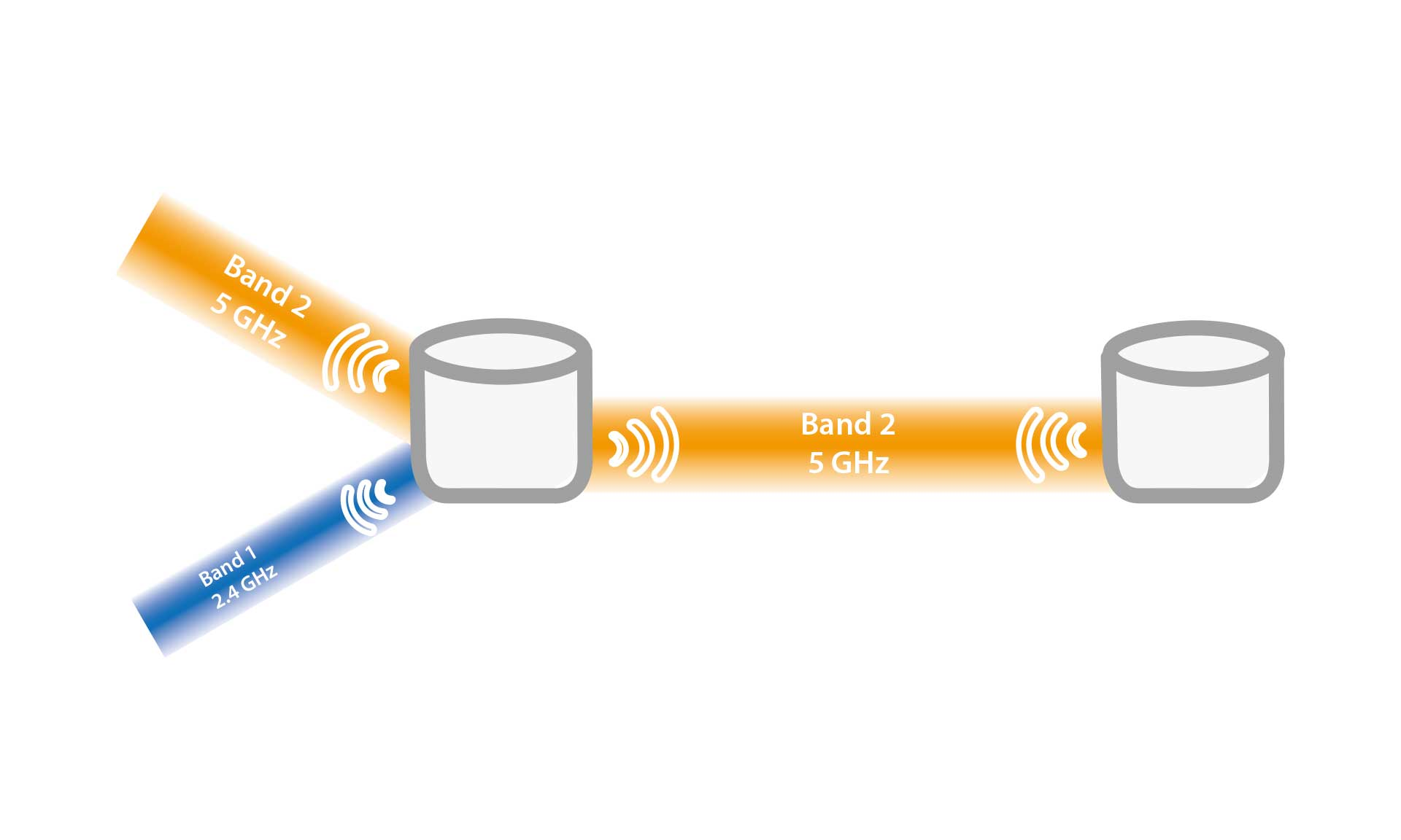 Other tri-band systems use the same single 5GHz band for communication with both your devices and for backhaul, meaning network speeds can be throttled by up to 50%.